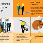 Legal - Se a maioria dos votos forem nulos a eleição é anulada?