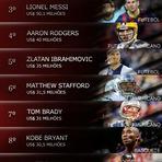 Os 10 maiores salários do esporte em 2013