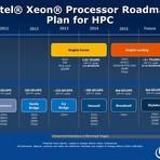Informações sobre Nvidia GTX 880 e Memória DDR4