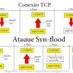 Segurança - Tipos de ataque e softwares para DDoS