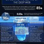 Internet - Muito além da Deep Web: o que é a Mariana's Web?