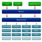 Linux - Criando um Player com libVLC