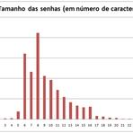 As 10 senhas mais utilizadas no Brasil