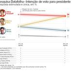 E agora PT? Nova pesquisa datafolha mostra que Marina será a nova presidente do Brasil