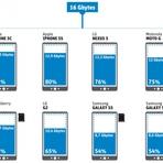 Tecnologia & Ciência - Smartphones oferecem metade do espaço interno anunciado
