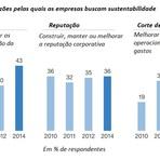 Pesquisa mostra que empresas estão dando mais valor à sustentabilidade