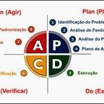 Ciclo PDCA - O guia definitivo