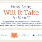 Quanto tempo leva para ler um livro?