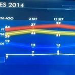 Ibope/Globo: Dilma 36%, Marina 30% e Aécio 19%
