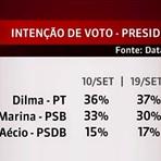 Datafolha divulga pesquisa para a corrida presidenciável