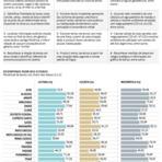 Nível de leitura de alunos é considerado baixo em 22 Estados brasileiros