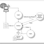 Configurando HWTACACS no COMWARE (Switches HP)