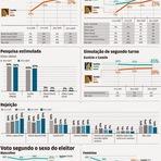 O POVO/DATAFOLHA CENÁRIOS POLÍTICOS: CAMILO 39% E EUNÍCIO 34%