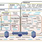 Tutoriais - NoSQL, NewSQL…….