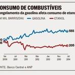 O álcool, a gasolina e os preços