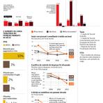 'Choque de gestão' de Aécio em Minas tem efeito declinante