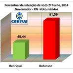 Robson Faria lidera por 3 pontos na pesquisa do Instituto Certus/ Blog do BG sobre Henrique Eduardo