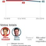 Confira o resultado da pesquisa do Ibope para a presidência do Brasil desta quinta (23).