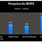 Robinson Faria lidera com 8 pontos sobre Henrique na pesquisa do Ibope/ Intertv Cabugi para Governo do RN