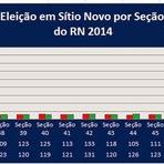 Confira o Resultada da Eleição 2014 para Governo do RN por Urna