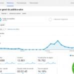 Negócios & Marketing - Como reduzir a taxa de rejeição no seu blog