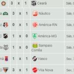 Resultados: Jogos do Brasileirão Serie B desse Sábado - 01/11/2014