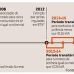 VISÃO GERAL DO SETOR ELÉTRICO DE PORTUGAL