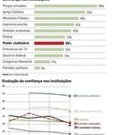 Legal - A imagem da Justiça brasileira (32% de confiança) está arrasada. (segundo pesquisa)