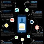 9 deslizes que as marcas devem evitar nas mídias sociais.