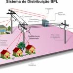Distribuição De Energia Elétrica.