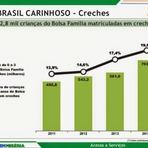 Brasil Carinhoso garante presença de 703 mil crianças do Bolsa Família em creches
