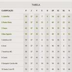 Esportes - Confira a Classificação Atualizada do Campeonato Brasileiro Série B 2014