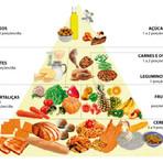 Saúde - Entenda um pouco mais sobre a Pirâmide Alimentar