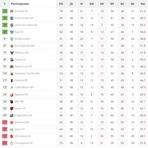 Confira a Classificação Final do campeonato Brasileiro Série B 2014