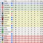 Confira os resultados dos jogos e a classificação na 37ª Rodada do Campeonato Brasileiro Série A 2014