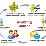 Marketing de Afiliados Como Funciona?
