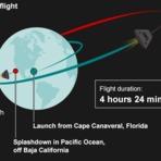 Orion lançamento da cápsula da Nasa