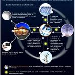 Tecnologia & Ciência - Resposta à demanda inteligente  em Smart Grids