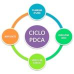 Significado do Ciclo PDCA