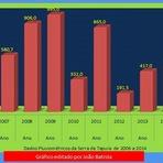 Serra da Tapuia: Gráficos de chuvas ocorridas durante o ano de 2014.