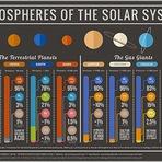 Nosso Sistema Solar, de acordo com as atmosferas de seus oito planetas