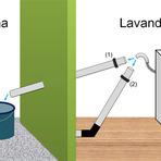 Meio ambiente - Reaproveitamento de água