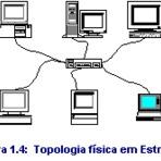 Rede de computadores - Topologia física