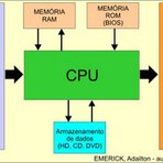 Tecnologia & Ciência - Organização de Computadores - Exercícios do 13 ao 18