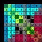 Matemática, Aritmética, As quatro operações.