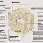 Colocar bebê para dormir de barriga para cima reduz em 70% a morte súbitaSíndrome é mais comum nos quatro primeiros