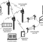 Tecnologia & Ciência - Estudo Comparativo do Desempenho de Redes de comunicação Sem Fio e via Rede Elétrica