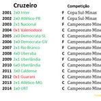 Futebol - Atlético-MG, Cruzeiro, Grêmio e Inter: estreias no século XXI