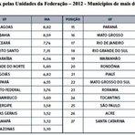 ACORDA CIDADE > Feira de Santana está entre as cidades mais letais para jovens no Brasil