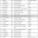 Outros - MotoGP: FIM divulga lista dos inscritos para temporada 2015
